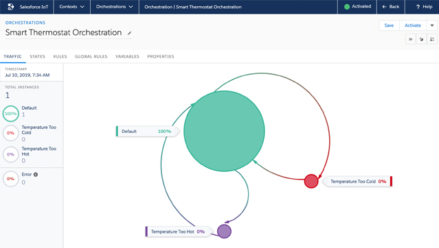 Salesforce Consulting and Demonstrations